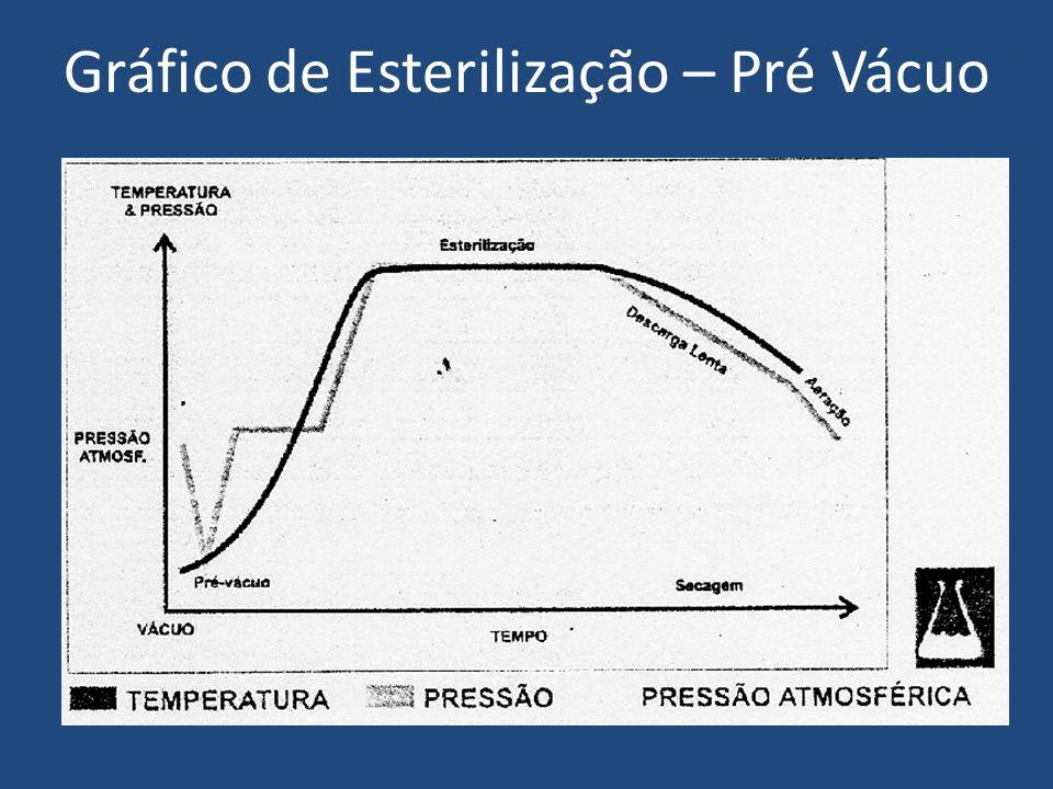 Gráfico de Esterilização (Vácuo Fracionado)