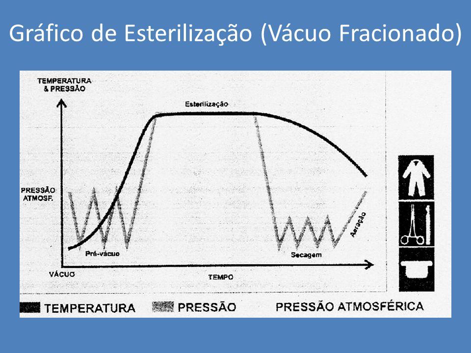 Monitorizarão do ciclo Esterilização a vapor Mecânicos – registros tempo, T°C e pressão Químicos – fita teste, integrador e Teste Bowie-Dick Biológicos – Ampolas contendo esporos de Bacilos Stearothermophilus