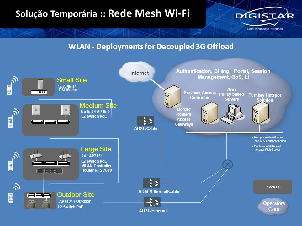 WLAN - Deployments for Decoupled 3G Offload Authentication, Billing, Portal, Session Management, QoS, LI Services Access Controller AAA Policy based S