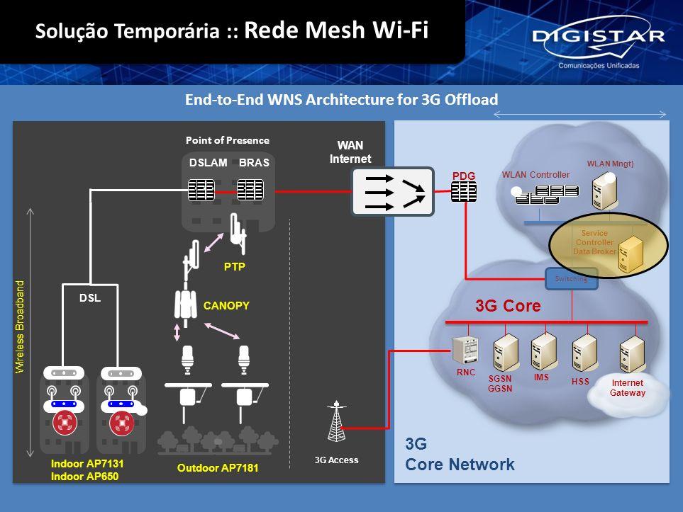 HSS IMS Internet Gateway 3G Core WAN Internet PDG 3G Core Network Indoor AP7131 Indoor AP650 Outdoor AP7181 Point of Presence CANOPY PTP DSL DSLAM BRA