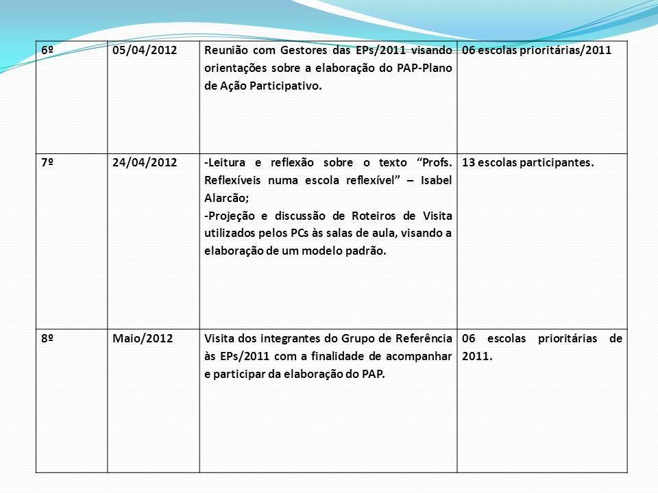 6º05/04/2012 Reunião com Gestores das EPs/2011 visando orientações sobre a elaboração do PAP-Plano de Ação Participativo.