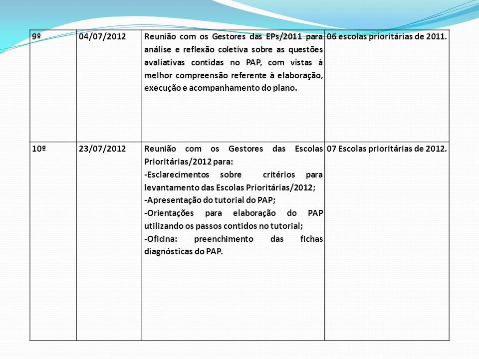 9º04/07/2012 Reunião com os Gestores das EPs/2011 para análise e reflexão coletiva sobre as questões avaliativas contidas no PAP, com vistas à melhor compreensão referente à elaboração, execução e acompanhamento do plano.