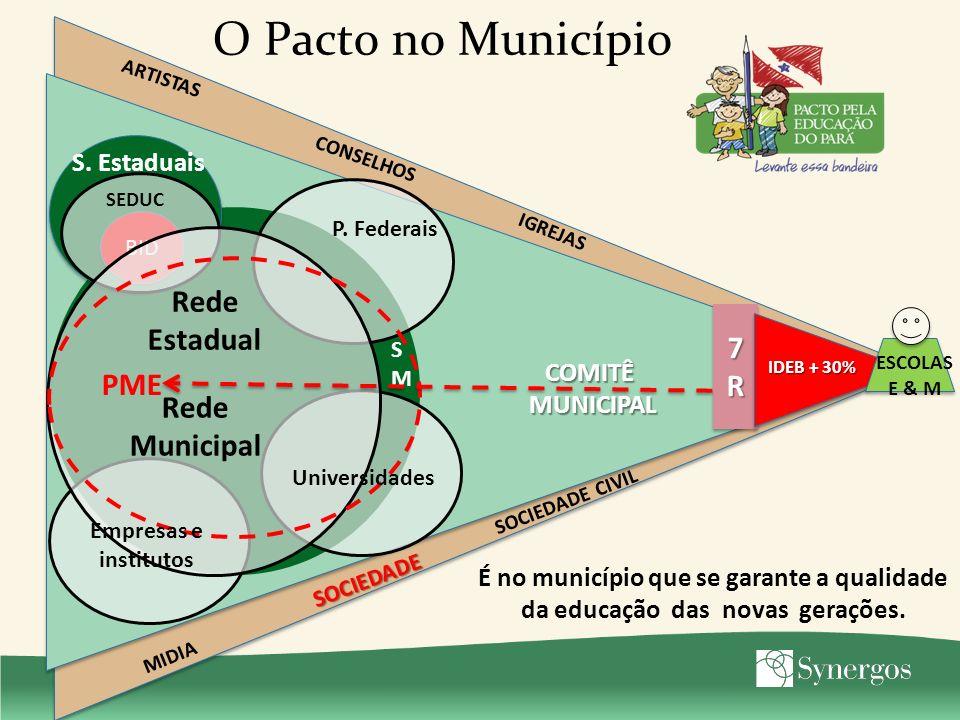 O Pacto no Município 7R7R7R7R 7R7R7R7R IDEB + 30% SOCIEDADE ARTISTAS IGREJAS MIDIA CONSELHOS SOCIEDADE CIVIL SMSM P. Federais BID SEDUC Rede Municipal