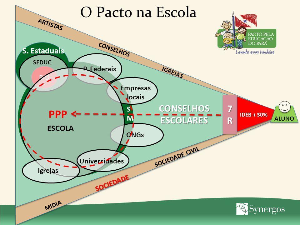 O Pacto na Escola 7R7R7R7R 7R7R7R7R IDEB + 30% ALUNO SOCIEDADE ARTISTAS IGREJAS MIDIA CONSELHOS SOCIEDADE CIVIL SMSM P.