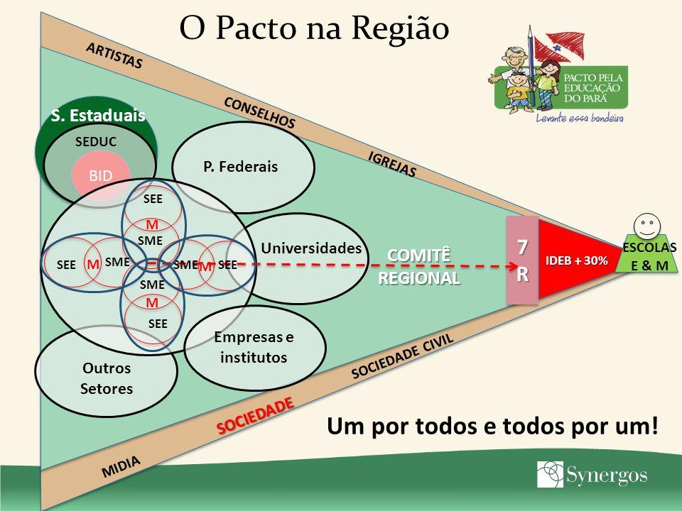 O Pacto na Região 7R7R7R7R 7R7R7R7R IDEB + 30% ESCOLAS E & M SOCIEDADE ARTISTAS IGREJAS MIDIA CONSELHOS SOCIEDADE CIVIL BID SEDUC Universidades S. Est