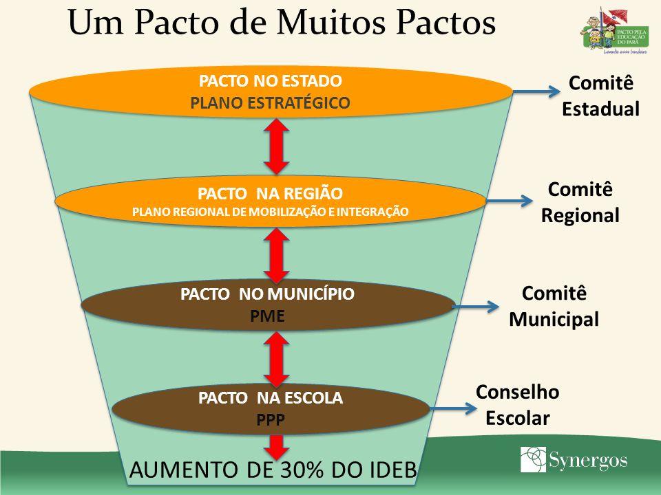 Um Pacto de Muitos Pactos PACTO NO ESTADO PLANO ESTRATÉGICO PACTO NO ESTADO PLANO ESTRATÉGICO PACTO NA REGIÃO PLANO REGIONAL DE MOBILIZAÇÃO E INTEGRAÇÃO PACTO NA REGIÃO PLANO REGIONAL DE MOBILIZAÇÃO E INTEGRAÇÃO PACTO NO MUNICÍPIO PME PACTO NO MUNICÍPIO PME PACTO NA ESCOLA PPP PACTO NA ESCOLA PPP AUMENTO DE 30% DO IDEB Comitê Estadual Comitê Regional Comitê Municipal Conselho Escolar