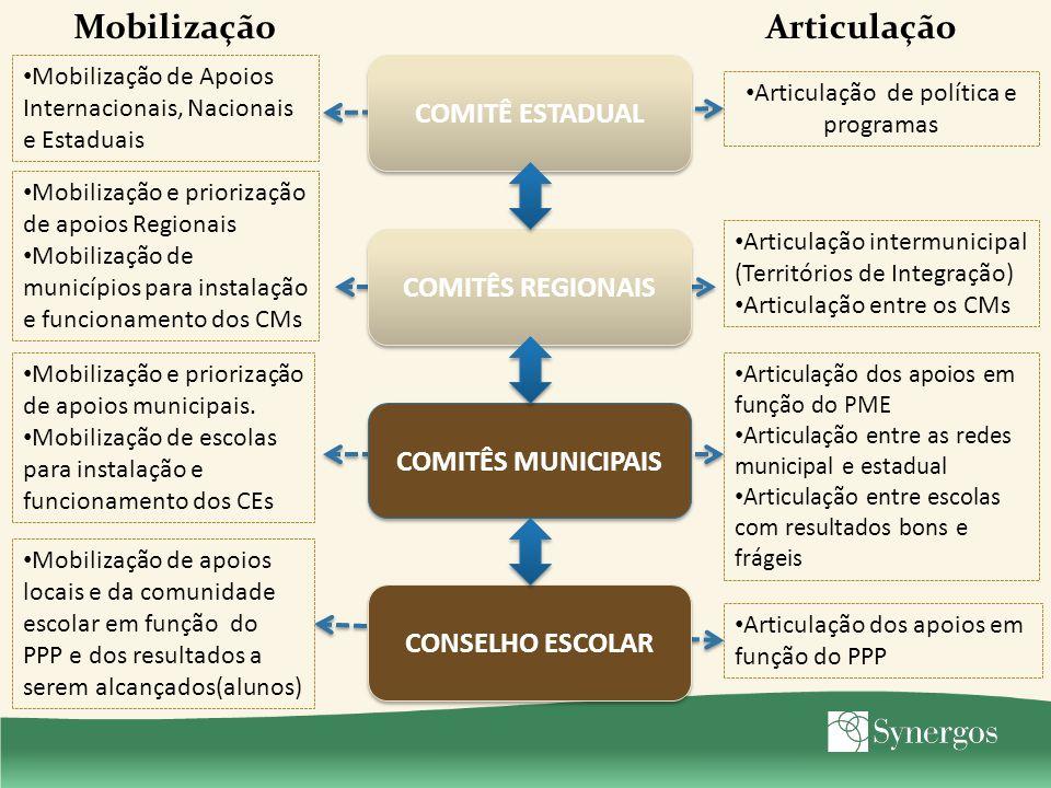 COMITÊ ESTADUAL COMITÊS REGIONAIS COMITÊS MUNICIPAIS CONSELHO ESCOLAR Mobilização Articulação de política e programas Articulação intermunicipal (Terr