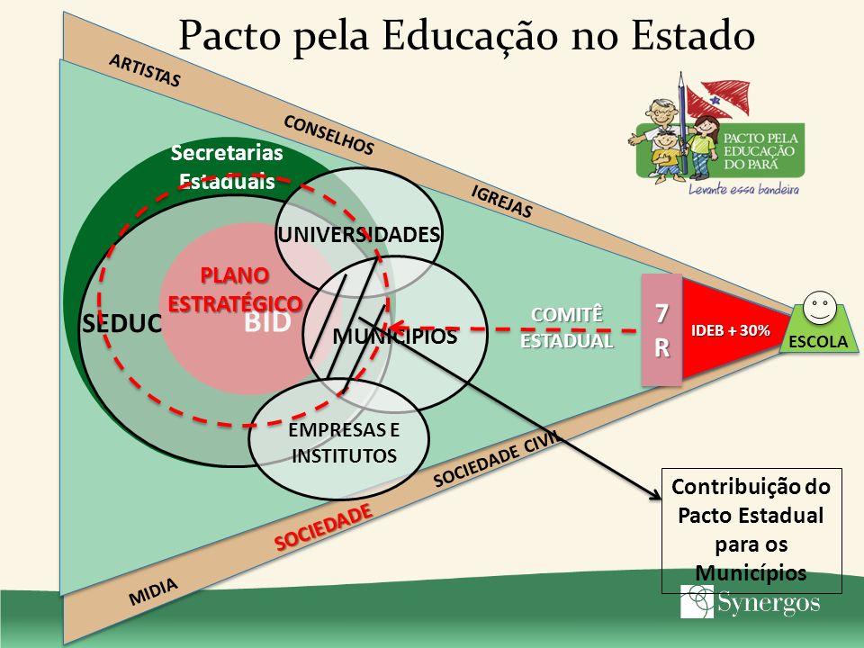 Pacto pela Educação no Estado BID Secretarias Estaduais COMITÊESTADUAL 7R7R7R7R 7R7R7R7R IDEB + 30% SEDUC ESCOLA SOCIEDADE ARTISTAS IGREJAS MIDIA CONS