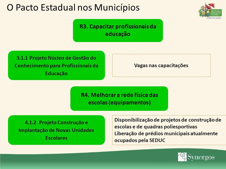 3.1.1 Projeto Núcleo de Gestão do Conhecimento para Profissionais da Educação Vagas nas capacitações O Pacto Estadual nos Municípios R3. Capacitar pro