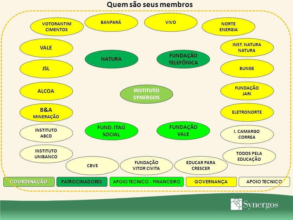 COORDENAÇÃOAPOIO TECNICO - FINANCEIROAPOIO TECNICO GOVERNANÇA PATROCINADORES Quem são seus membros VALE JSL ALCOA B&A MINERAÇÃO VOTORANTIM CIMENTOS NO