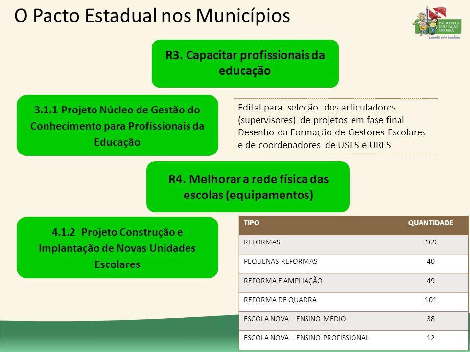 3.1.1 Projeto Núcleo de Gestão do Conhecimento para Profissionais da Educação Edital para seleção dos articuladores (supervisores) de projetos em fase final Desenho da Formação de Gestores Escolares e de coordenadores de USES e URES O Pacto Estadual nos Municípios R3.
