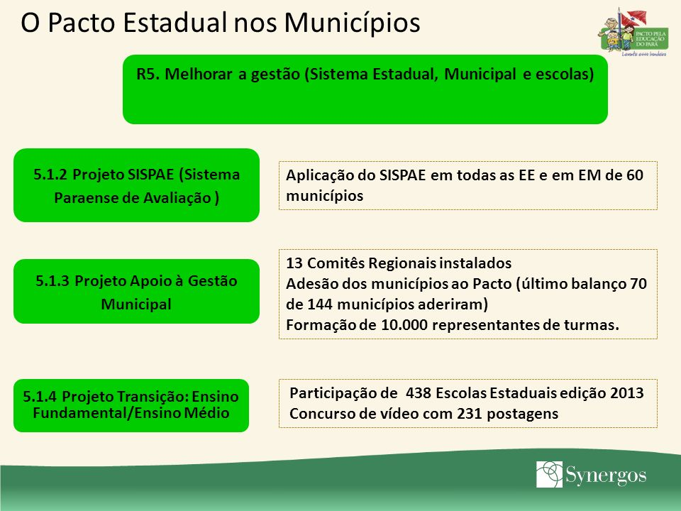 5.1.2 Projeto SISPAE (Sistema Paraense de Avaliação ) Aplicação do SISPAE em todas as EE e em EM de 60 municípios 5.1.3 Projeto Apoio à Gestão Municipal 13 Comitês Regionais instalados Adesão dos municípios ao Pacto (último balanço 70 de 144 municípios aderiram) Formação de 10.000 representantes de turmas.
