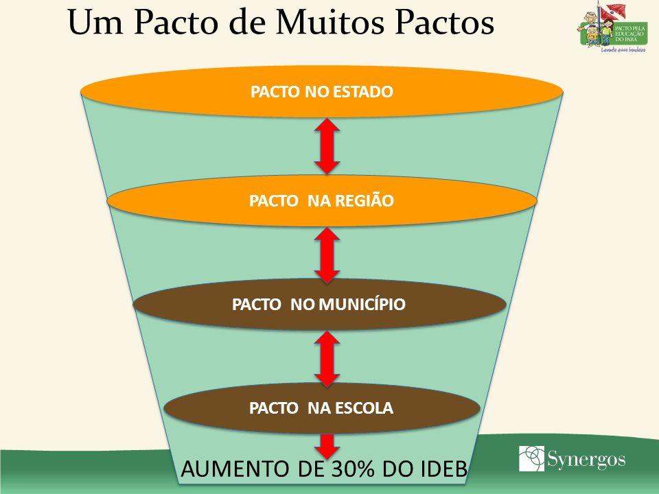 Pacto pela Educação no Estado BID Secretarias Estaduais COMITÊESTADUAL 7R7R7R7R 7R7R7R7R IDEB + 30% SEDUC ESCOLA SOCIEDADE ARTISTAS IGREJAS MIDIA CONSELHOS SOCIEDADE CIVIL UNIVERSIDADES MUNICIPIOS EMPRESAS E INSTITUTOS PLANO ESTRATÉGICO Contribuição do Pacto Estadual para os Municípios