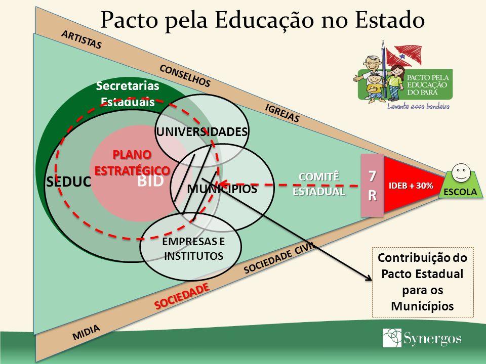 Papel do GPEP BID Outras SEs GOVERNANÇA PARTICIPATIVA E DESCENTRALIZADA 7R7R7R7R 7R7R7R7R IDEB+30% i IDEB + 30% SEDUC GPEP MUNICIPIOS ESCOLA SOCIEDADE ARTISTAS IGREJAS MIDIA CONSELHOS SOCIEDADE CIVIL Apoio a Projetos Fortalecimento Institucional Apoio à Governança Mobilização social
