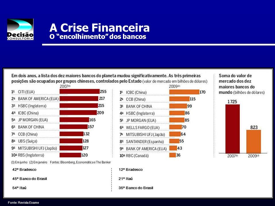 Fonte: Revista Exame 42º 42º Bradesco 45º 45º Banco do Brasil 54º 54º Itaú 12º 12º Bradesco 21º 21º Itaú 35º 35º Banco do Brasil A Crise Financeira O