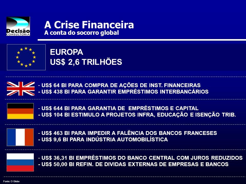 A Crise Financeira A conta do socorro global - US$ 64 BI PARA COMPRA DE AÇÕES DE INST. FINANCEIRAS - US$ 438 BI PARA GARANTIR EMPRÉSTIMOS INTERBANCÁRI