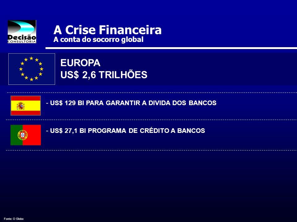 A Crise Financeira A conta do socorro global EUROPA US$ 2,6 TRILHÕES - US$ 129 BI PARA GARANTIR A DIVIDA DOS BANCOS - US$ 27,1 BI PROGRAMA DE CRÉDITO