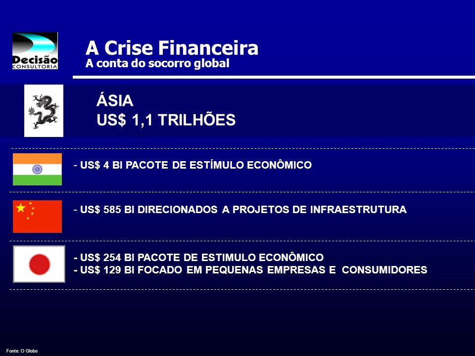 A Crise Financeira A conta do socorro global - US$ 4 BI PACOTE DE ESTÍMULO ECONÔMICO - US$ 585 BI DIRECIONADOS A PROJETOS DE INFRAESTRUTURA - US$ 254