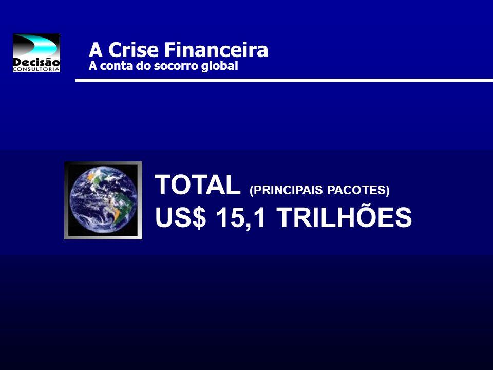 A Crise Financeira A conta do socorro global TOTAL (PRINCIPAIS PACOTES) US$ 15,1 TRILHÕES