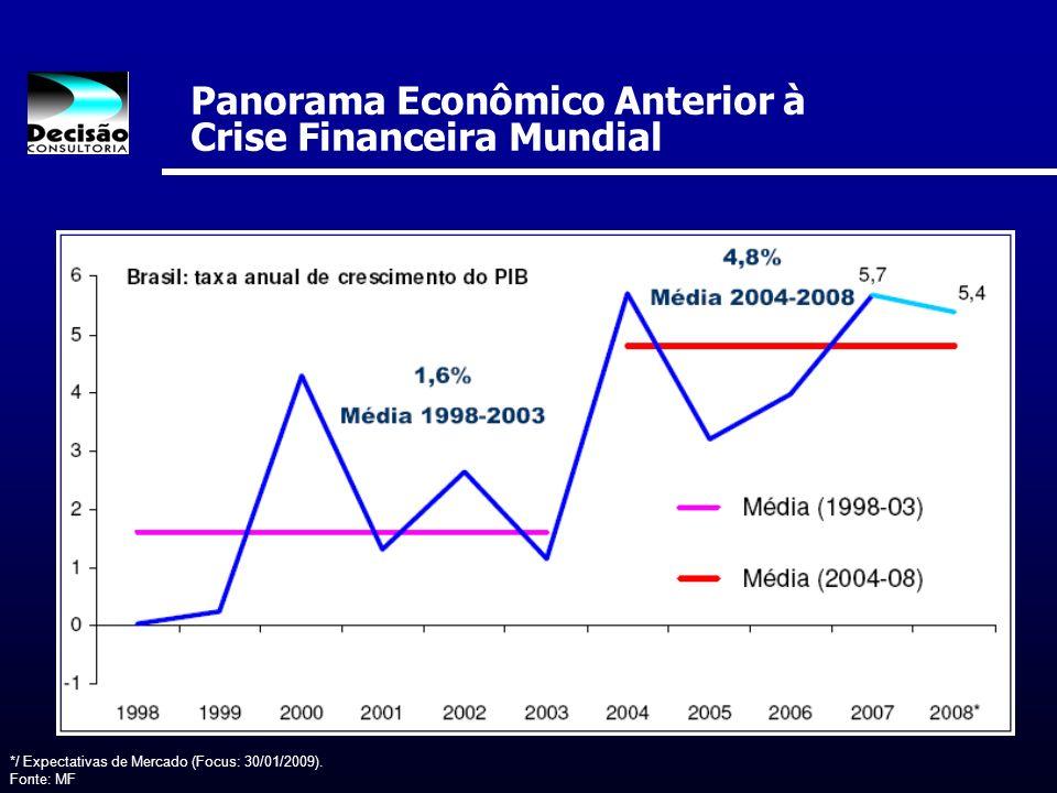 Panorama Econômico Anterior à Crise Financeira Mundial */ Expectativas de Mercado (Focus: 30/01/2009). Fonte: MF