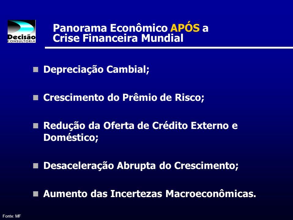 Panorama Econômico APÓS a Crise Financeira Mundial Fonte: MF Depreciação Cambial; Crescimento do Prêmio de Risco; Redução da Oferta de Crédito Externo