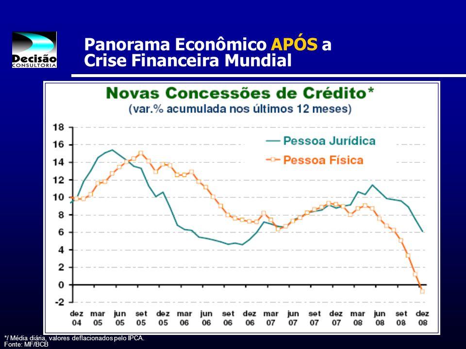 Panorama Econômico APÓS a Crise Financeira Mundial */ Média diária, valores deflacionados pelo IPCA. Fonte: MF/BCB