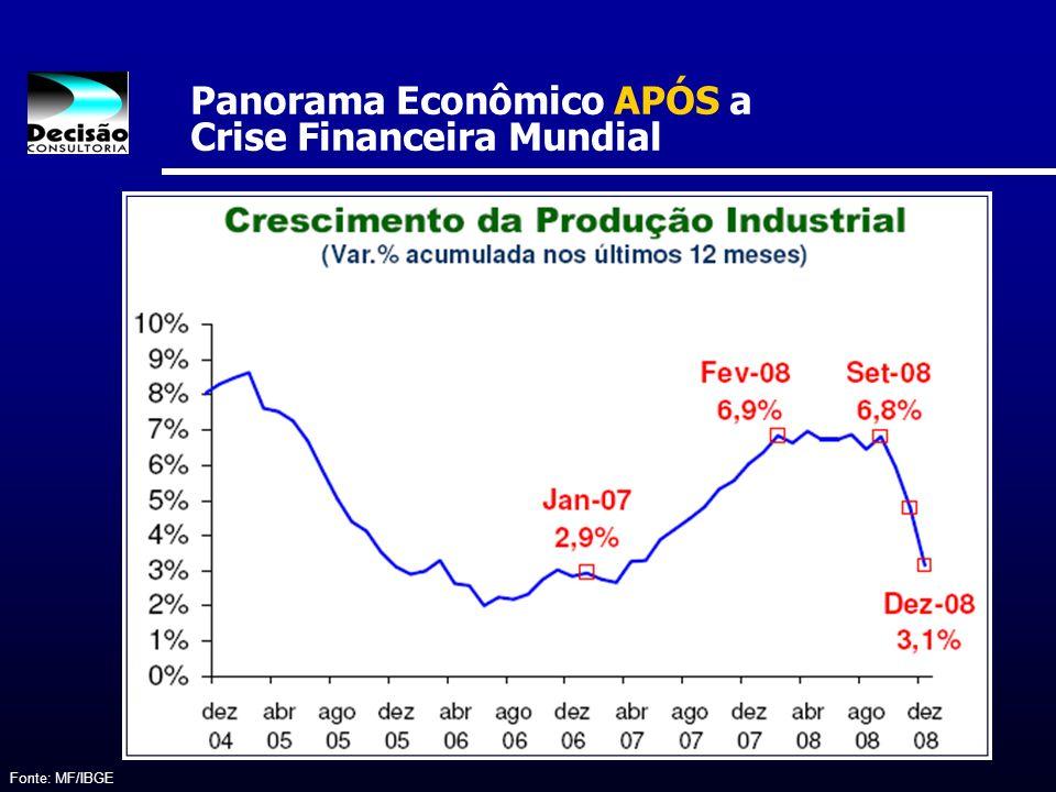 Panorama Econômico APÓS a Crise Financeira Mundial Fonte: MF/IBGE