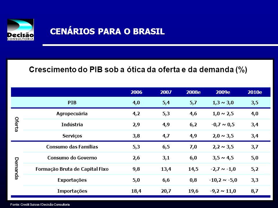 CENÁRIOS PARA O BRASIL 200620072008e2009e2010e PIB4,05,45,71,3 ~ 3,03,5 Oferta Agropecuária4,25,34,61,0 ~ 2,54,0 Indústria2,94,96,2-0,7 ~ 0,53,4 Servi