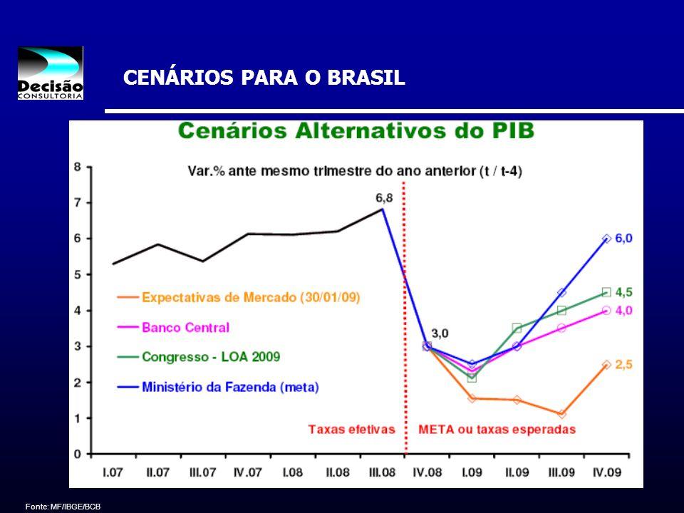 CENÁRIOS PARA O BRASIL Fonte: MF/IBGE/BCB