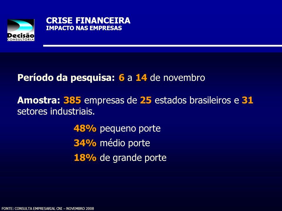 CRISE FINANCEIRA IMPACTO NAS EMPRESAS FONTE: CONSULTA EMPRESARIAL CNI – NOVEMBRO 2008 614 Período da pesquisa: 6 a 14 de novembro 385 Amostra: 385 emp