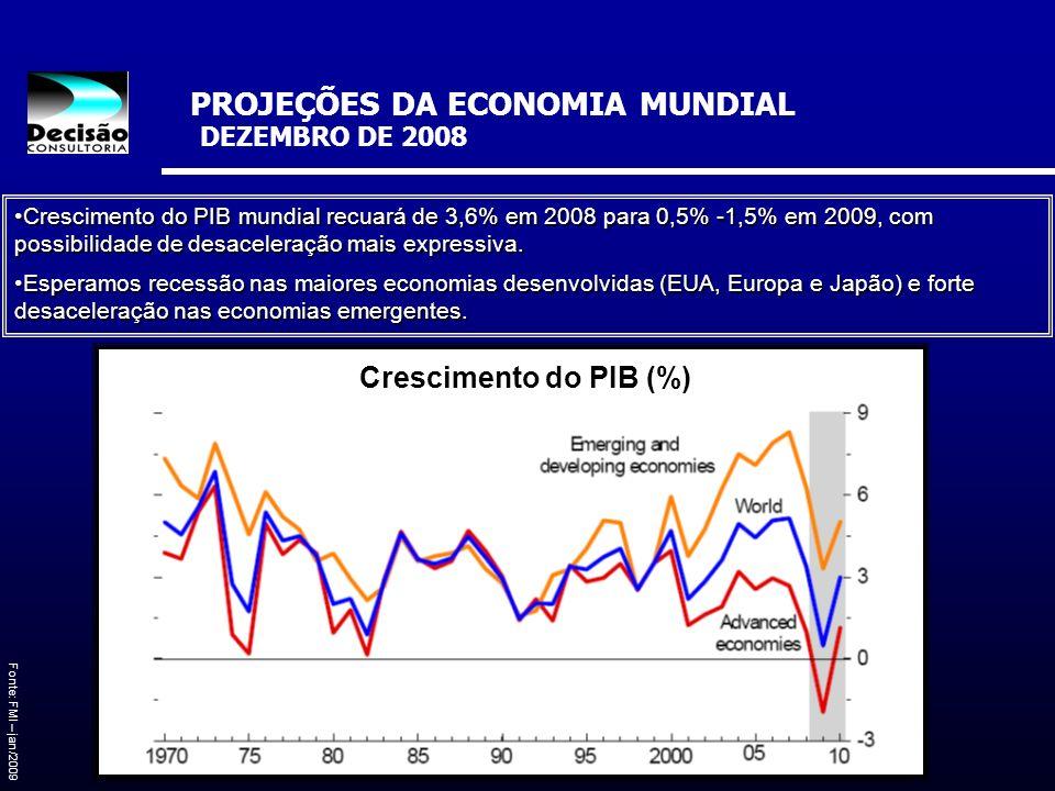 PROJEÇÕES DA ECONOMIA MUNDIAL DEZEMBRO DE 2008 Fonte: FMI – jan/2009 Crescimento do PIB mundial recuará de 3,6% em 2008 para 0,5% -1,5% em 2009, com p