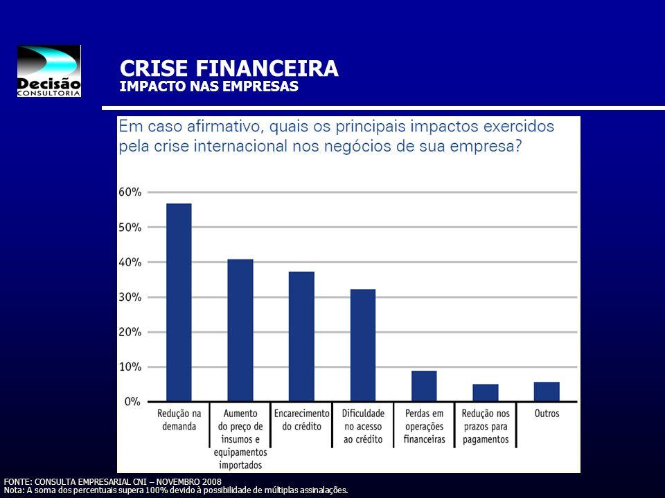 FONTE: CONSULTA EMPRESARIAL CNI – NOVEMBRO 2008 Nota: A soma dos percentuais supera 100% devido à possibilidade de múltiplas assinalações. CRISE FINAN