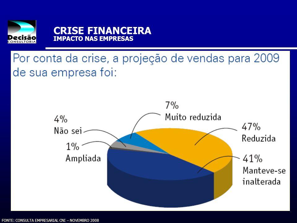 FONTE: CONSULTA EMPRESARIAL CNI – NOVEMBRO 2008 CRISE FINANCEIRA IMPACTO NAS EMPRESAS