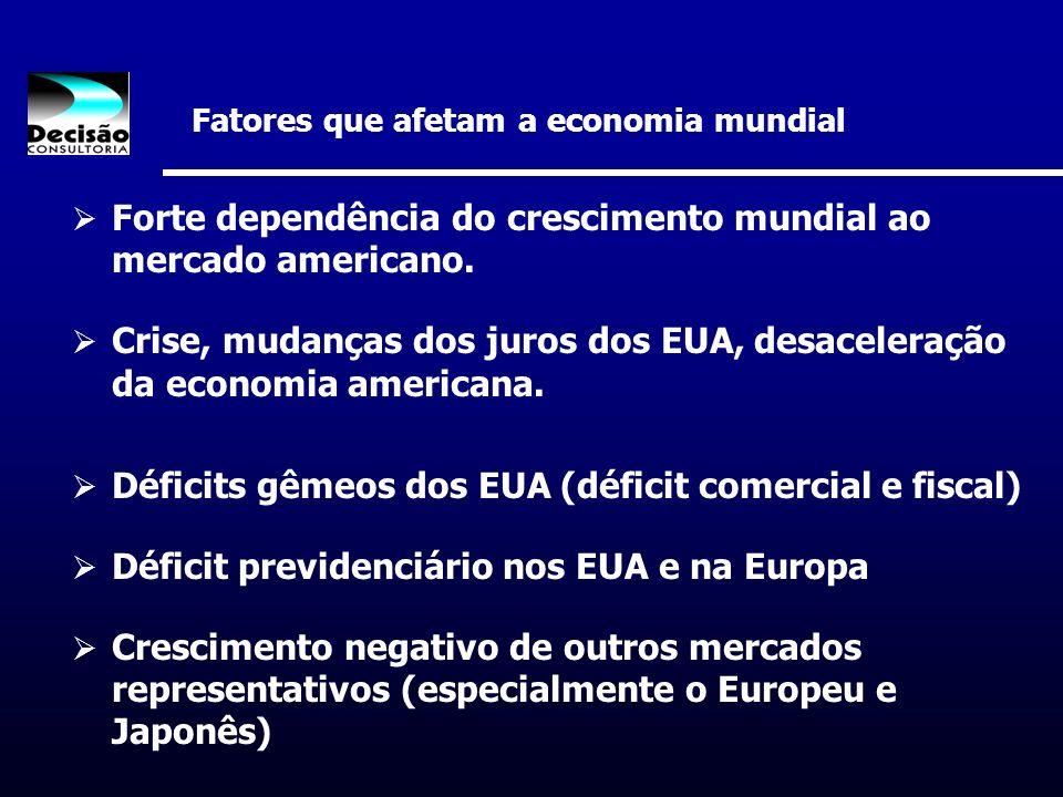 Forte dependência do crescimento mundial ao mercado americano. Crise, mudanças dos juros dos EUA, desaceleração da economia americana. Déficits gêmeos