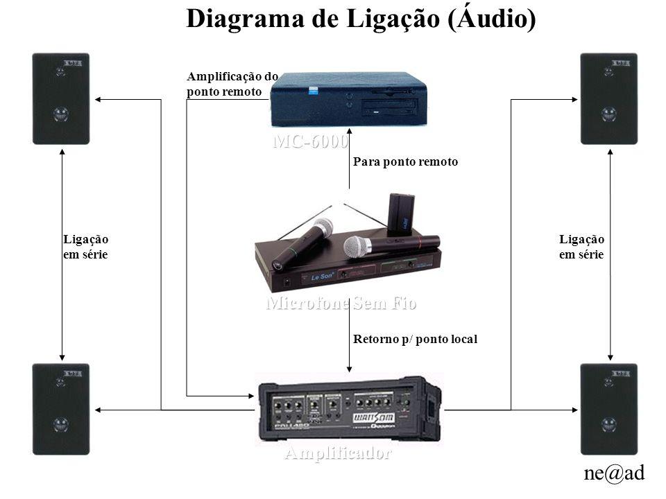 ne@ad Diagrama de Ligação (Áudio) Para ponto remoto Retorno p/ ponto local Amplificação do ponto remoto Ligação em série