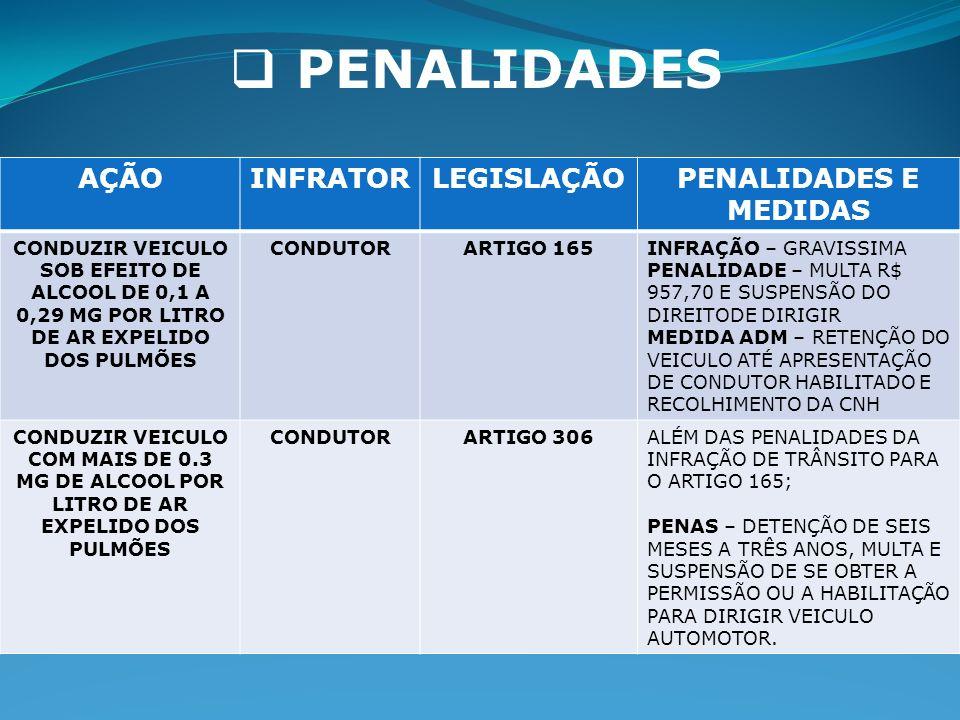 PENALIDADES AÇÃOINFRATORLEGISLAÇÃOPENALIDADES E MEDIDAS CONDUZIR VEICULO SOB EFEITO DE ALCOOL DE 0,1 A 0,29 MG POR LITRO DE AR EXPELIDO DOS PULMÕES CONDUTORARTIGO 165INFRAÇÃO – GRAVISSIMA PENALIDADE – MULTA R$ 957,70 E SUSPENSÃO DO DIREITODE DIRIGIR MEDIDA ADM – RETENÇÃO DO VEICULO ATÉ APRESENTAÇÃO DE CONDUTOR HABILITADO E RECOLHIMENTO DA CNH CONDUZIR VEICULO COM MAIS DE 0.3 MG DE ALCOOL POR LITRO DE AR EXPELIDO DOS PULMÕES CONDUTORARTIGO 306ALÉM DAS PENALIDADES DA INFRAÇÃO DE TRÂNSITO PARA O ARTIGO 165; PENAS – DETENÇÃO DE SEIS MESES A TRÊS ANOS, MULTA E SUSPENSÃO DE SE OBTER A PERMISSÃO OU A HABILITAÇÃO PARA DIRIGIR VEICULO AUTOMOTOR.
