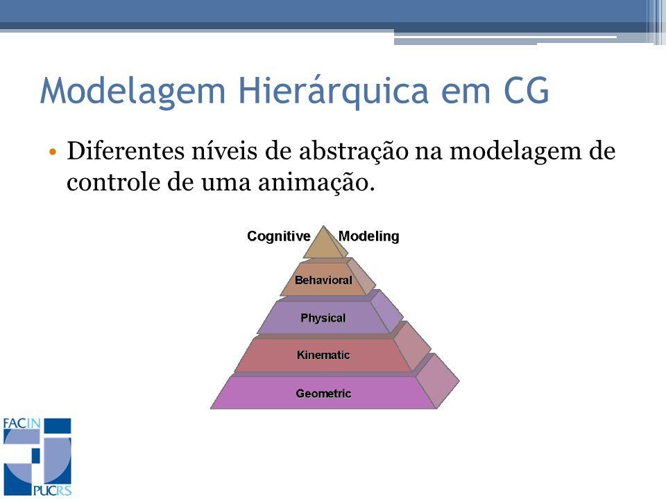 Modelagem Hierárquica em CG Diferentes níveis de abstração na modelagem de controle de uma animação.