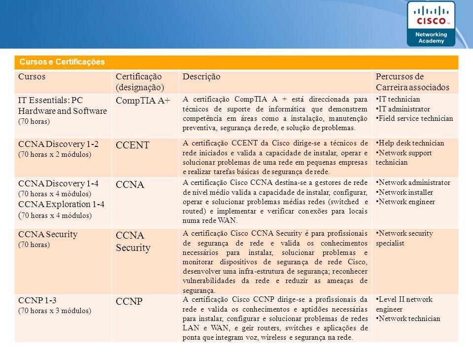 Page 14 Cursos e Certificações CursosCertificação (designação) DescriçãoPercursos de Carreira associados IT Essentials: PC Hardware and Software (70 h