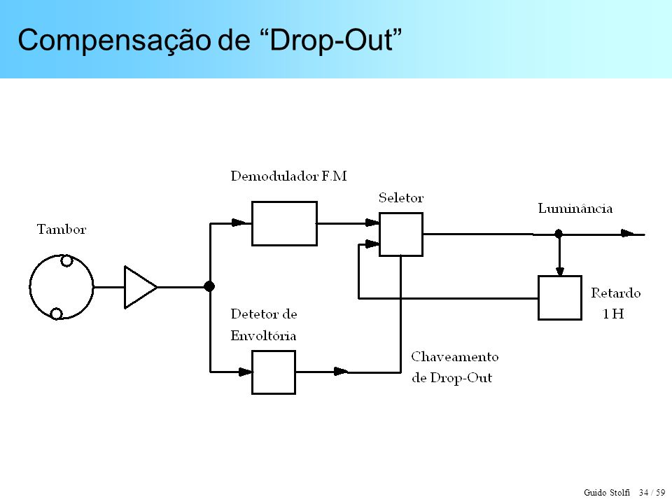 Guido Stolfi 34 / 59 Compensação de Drop-Out