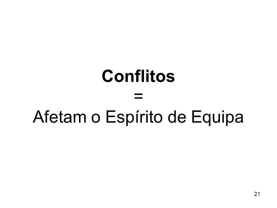 21 Conflitos = Afetam o Espírito de Equipa