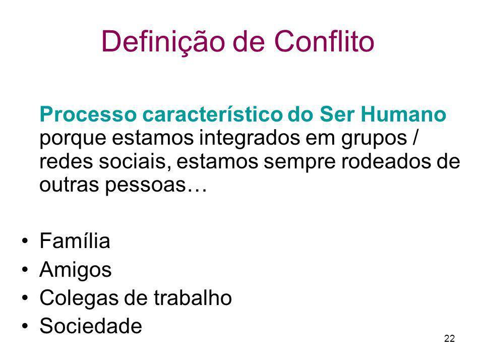 22 Definição de Conflito Processo característico do Ser Humano porque estamos integrados em grupos / redes sociais, estamos sempre rodeados de outras