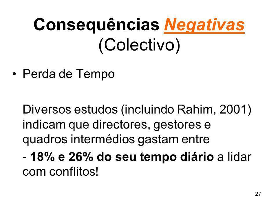27 Consequências Negativas (Colectivo) Perda de Tempo Diversos estudos (incluindo Rahim, 2001) indicam que directores, gestores e quadros intermédios