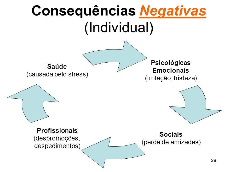 28 Consequências Negativas (Individual) Psicológicas Emocionais (Irritação, tristeza) Sociais (perda de amizades) Profissionais (despromoções, despedi