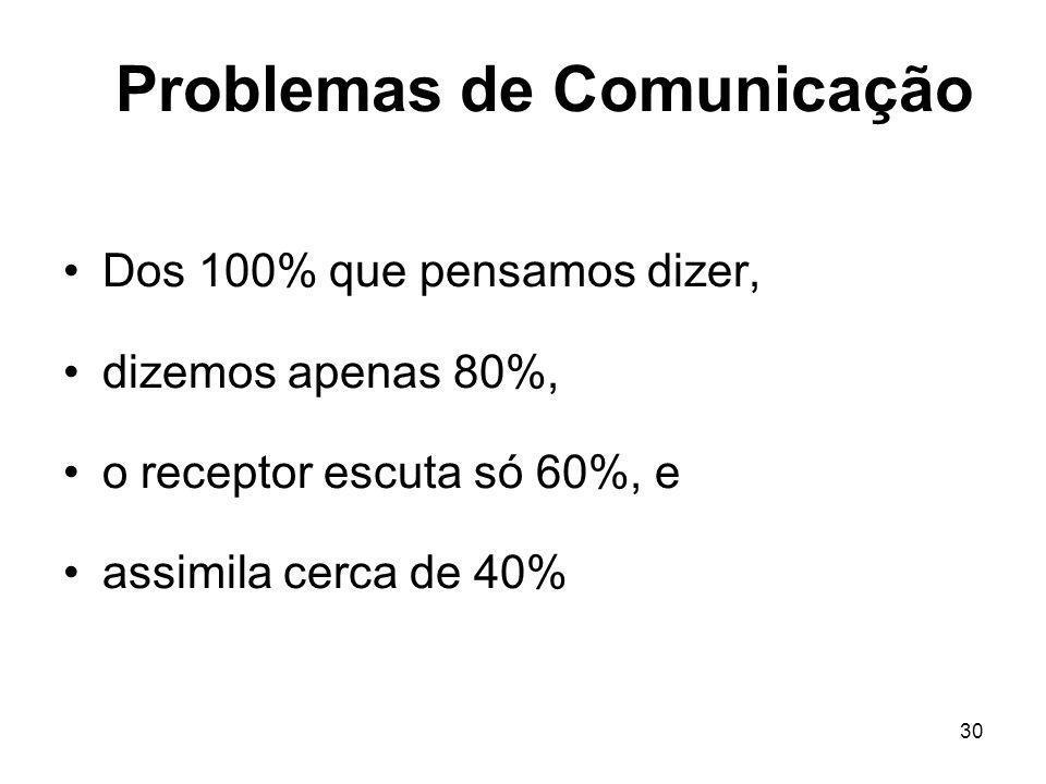 30 Problemas de Comunicação Dos 100% que pensamos dizer, dizemos apenas 80%, o receptor escuta só 60%, e assimila cerca de 40%