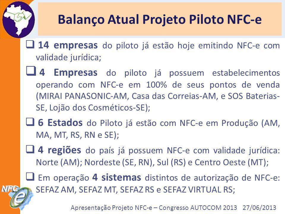 Apresentação Projeto NFC-e – Congresso AUTOCOM 2013 27/06/2013 Balanço Atual Projeto Piloto NFC-e 14 empresas do piloto já estão hoje emitindo NFC-e c