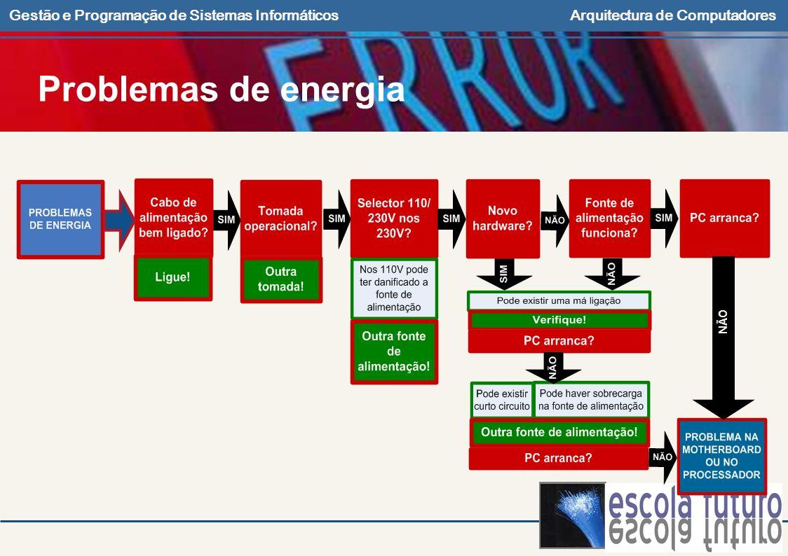 Gestão e Programação de Sistemas InformáticosArquitectura de Computadores NÃO Problemas de energia