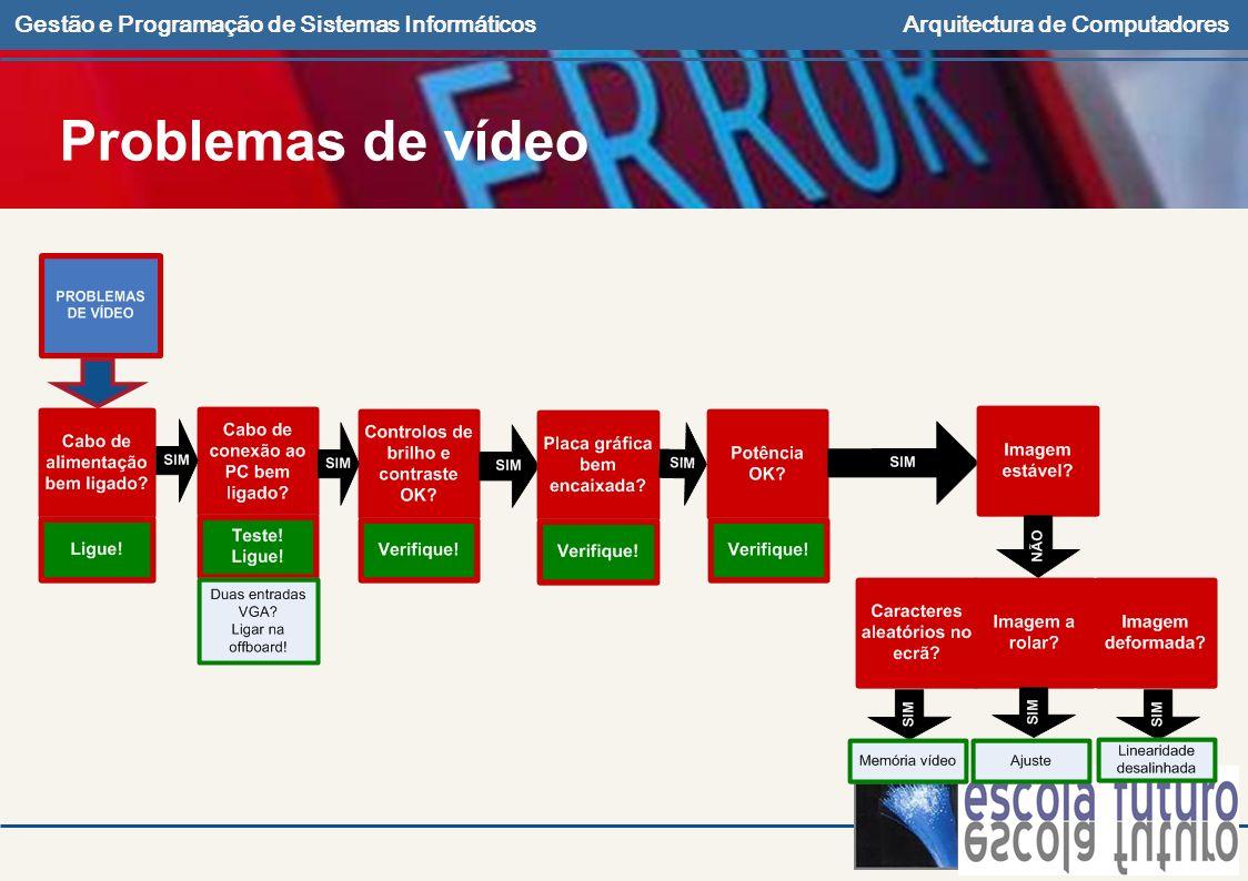 Gestão e Programação de Sistemas InformáticosArquitectura de Computadores Problemas de vídeo