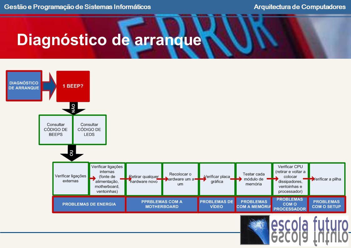 Gestão e Programação de Sistemas InformáticosArquitectura de Computadores Diagnóstico de arranque