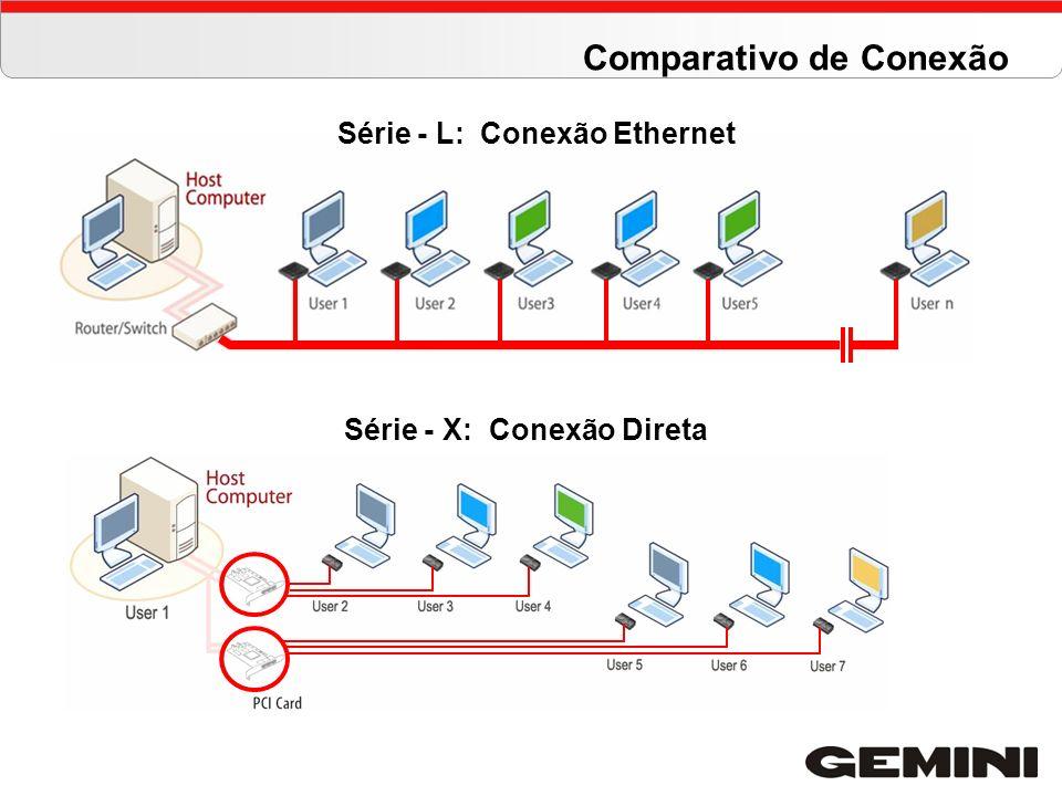 Série - L: Conexão Ethernet Série - X: Conexão Direta Comparativo de Conexão