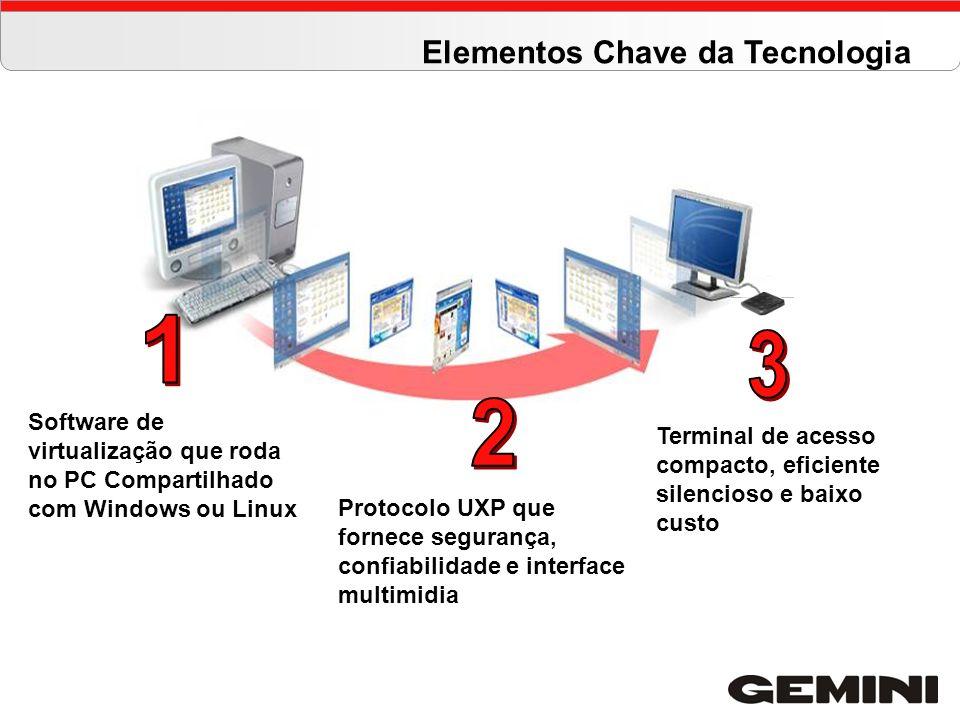 Terminal de acesso compacto, eficiente silencioso e baixo custo Software de virtualização que roda no PC Compartilhado com Windows ou Linux Protocolo